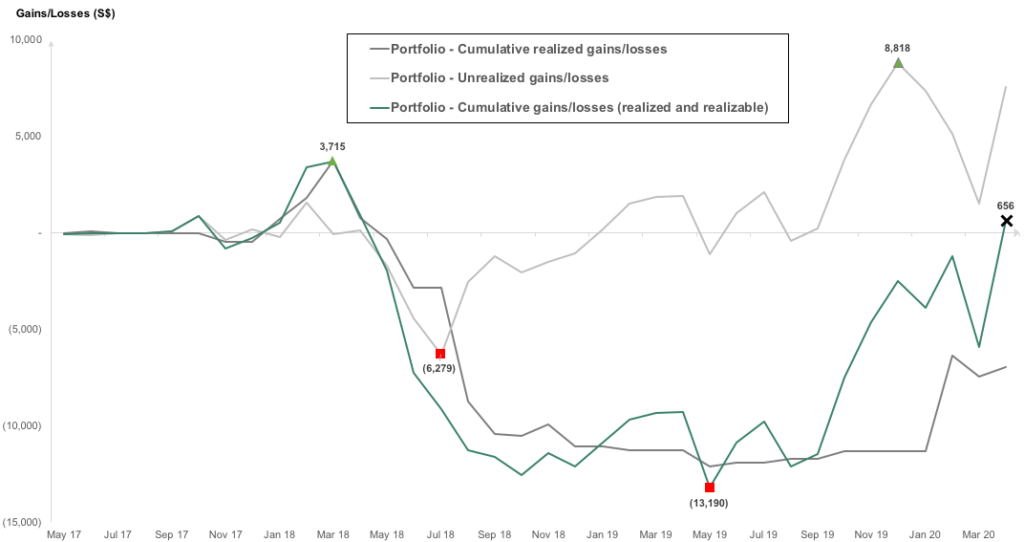 The 9 Investment Lessons Learned: Coming back from a S$12,000 (40%) loss – Part 2 of 2